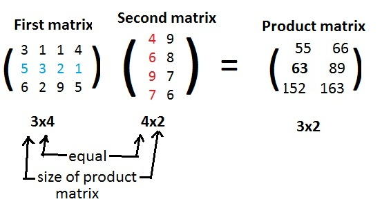 Matrix Multiplication E2